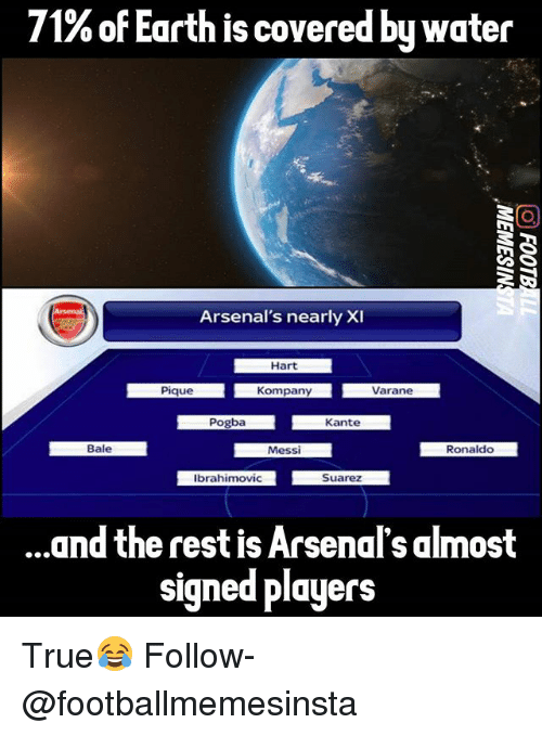 Memes, True, and Earth: 71%of Earth is covered by water  Arsenal's nearly XI  Hart  Pique Kompany  Varane  Pogba  Kante  Bale  Ronaldo  Messi  Ibrahimovic  Suarez  and the rest Arsenal's almost  signed players True😂 Follow-@footballmemesinsta