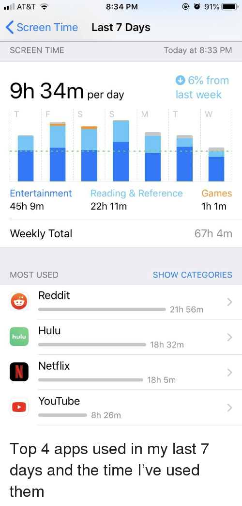 834 PM Screen Time Last 7 Days SCREEN TIME Today at 833 PM