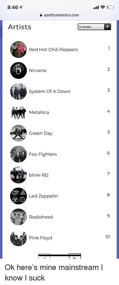 Foo Fighters, Led Zeppelin, and Metallica: 8:46  spotifystatistics.com  Artists  6 months  Red Hot Chili Peppers  Nirvana  System Of A Down  Metallica  4  Green Day  Foo Fighters  blink-182  Led Zeppelin  Radiohead  Pink Floyd  10