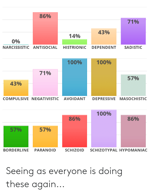 Narcissistic, Antisocial, and Paranoid: 86%  71%  43%  14%  0%  NARCISSISTIC ANTISOCIAL HISTRIONIC DEPENDENT  SADISTIC  100%  100%  71%  57%  43%  COMPULSIVE NEGATIVISTIC AVOIDANT  DEPRESSIVE MASOCHISTIC  100%  86%  86%  57%  57%  BORDERLINE PARANOID  SCHIZOID  SCHIZOTYPAL HYPOMANIAC Seeing as everyone is doing these again...