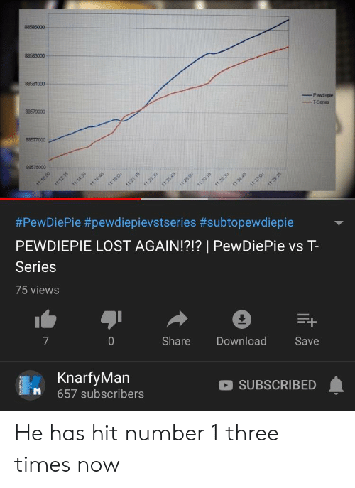 Lost, Download, and Three: 88585000  88581000  Pendepie  TSeries  88579000  88577000  88575000  #PewDiePie #pewdiepievstseries #subtopewdiepie  PEWDIEPIE LOST AGAIN!?!?   PewDiePie vs T-  Series  75 views  7  0  Share Download  Save  KnarfyMan  M 657 subscribers  SUBSCRIBED He has hit number 1 three times now