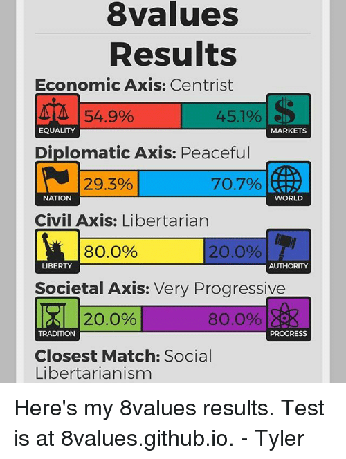 8values Results Economic Axis Centrist 451% 549% EQUALITY MARKETS