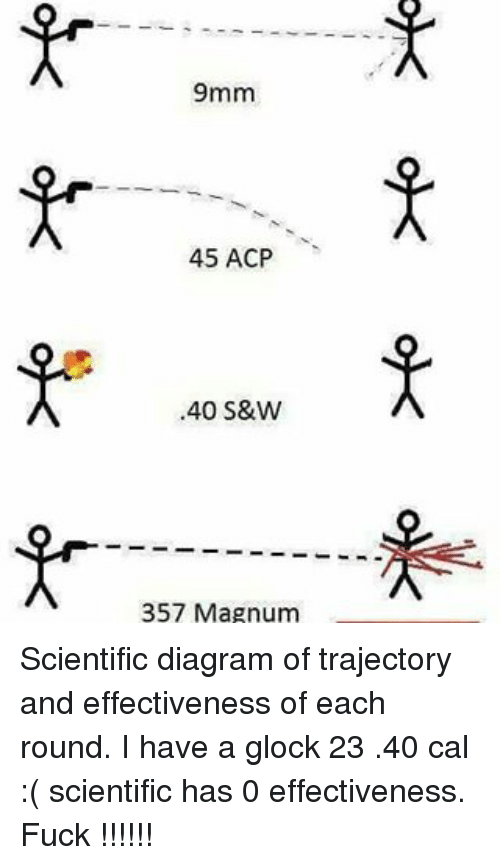 9mm 45 Acp 40 Sw 357 Magnum Scientific Diagram Of Trajectory And