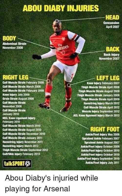 Arsenal, Bodies , and Head: ABOU DIABY INJURIES  HEAD  April 2007  BODY  Abdominal Strain  BACK  November 2008  Back injury  November 2007  RIGHT LEG  LEFT LEG  Calf Muscle Strain February 2008  Knee injury February 2007  Calf Muscle Strain March 2008  Thigh Muscle Strain April 2008  Calf Muscle Strain February 2009  Thigh Muscle Strain August 2008.  Knee injury July 2009  Thigh Muscle Strain January 2009  Groin Strain August 2009  Thigh Muscle Strain April 2009  Calf Muscle Strain  Hamstring injury March 2012  November 2009  Calf Muscle Strain April 2012  Calf Muscle Strain  Muscle injury September 2012  January 2010  ACL Knee ligament injury March 2013  MCL Knee Ligament Injury  February 2010  Calf Muscle Strain March 2010  RIGHT FOOT  Calf Muscle Strain August 2010  Calf Muscle Strain December 2010  Ankle/Foot Injury May 2006  Call Muscle Strain January 2011  Sprained Ankle February 2007  Hamstring injury November 2011  Sprained Ankle August 2007  Hamstring injury March 2012  Ankle/Foot Injury October 2009  Thigh Muscle Strain September 2012  Ankle/Foot injury October 2010  Calf/Shin injury February 2013  Ankle/Foot injury 0ctober 2010  Ankle/Foot Injury September 2010  talkSPORT  Ankle/Footinjury July 2011 Abou Diaby's injuried while playing for Arsenal