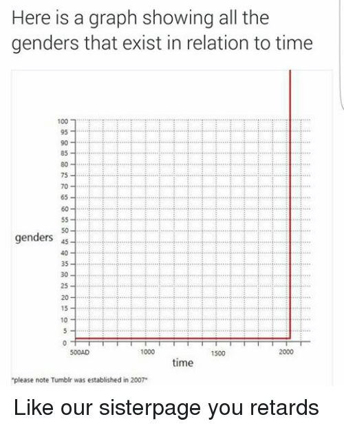 here is a graph showing all the genders that exist in relation to