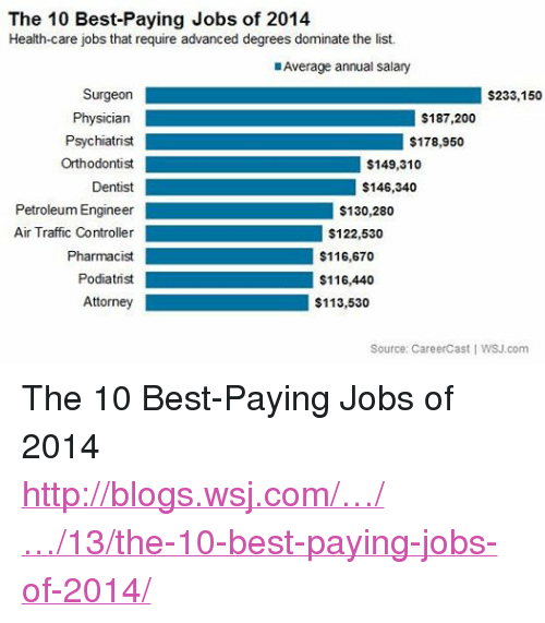The 10 Best-Paying Jobs of 2014 Health-Care Jobs That