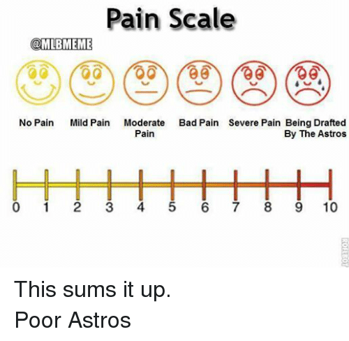 Pain Scale No Pain Mild Pain Moderate Bad Pain Severe Pain Being ...