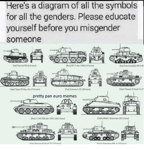 Heres A Diagram Of All The Symbols For All The Genders Please