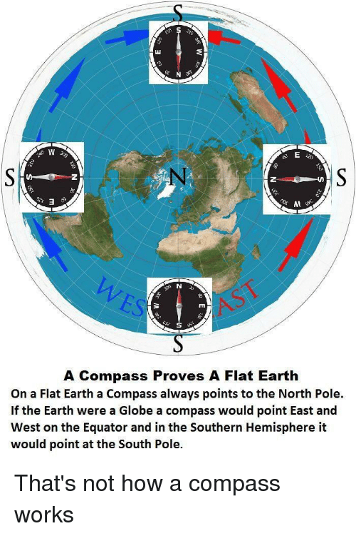 Facepalm, Earth, and Flat Earth: A Compass Proves A Flat Earth  On a Flat Earth a Compass always points to the North Pole.  If the Earth were a Globe a compass would point East and  West on the Equator and in the Southern Hemisphere it  would point at the South Pole.
