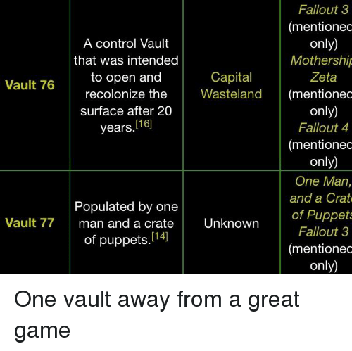 A Control Vault That Was Intended to Open and Fallout 3 Mentionec