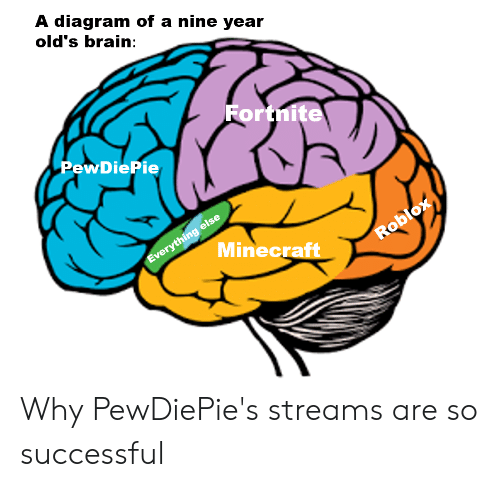 A Diagram of a Nine Year Old's Brain Fortnite PewDiePie
