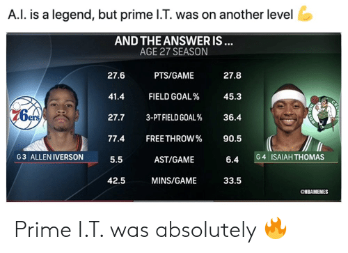 Allen Iverson, Nba, and Free: A.I. is a legend, but prime I.T. was on another level  AND THE ANSWER IS...  AGE 27 SEASON  27.6  PTS/GAME  27.8  41.4  FIELD GOAL%  45.3  3-PT FIELD GOAL%  27.7  36.4  77.4  FREE THROW%  90.5  G3 ALLEN IVERSON  ISAIAH THOMAS  G 4  5.5  AST/GAME  6.4  42.5  MINS/GAME  33.5  NBAMEMES  CE Prime I.T. was absolutely 🔥