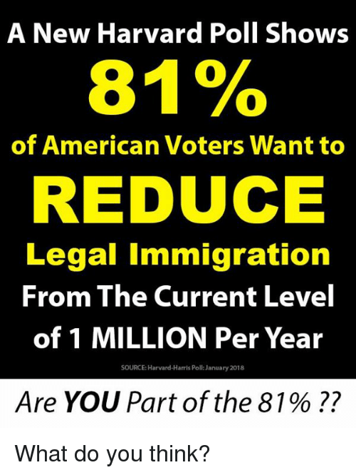 Memes, American, and Harvard: A New Harvard Poll Shows  81%  of American Voters Want to  REDUCE  Legal Immigration  From The Current Level  of 1 MILLION Per Year  SOURCE: Harvard-Harris Poll: January 2018  Are YOU Part of the 81 % ?? What do you think?