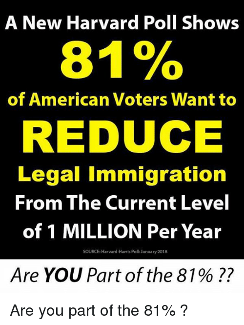 Memes, American, and Harvard: A New Harvard Poll Shows  81%  of American Voters Want to  REDUCE  Legal Immigration  From The Current Level  of 1 MILLION Per Year  SOURCE: Harvard-Harris Poll: January 2018  Are YOU Part of the 81 % ?? Are you part of the 81% ?