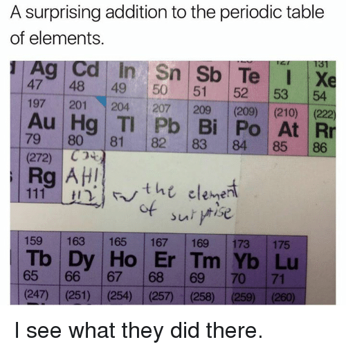 A surprising addition to the periodic table of elements ag cd in sn memes and elements a surprising addition to the periodic table of elements urtaz Image collections
