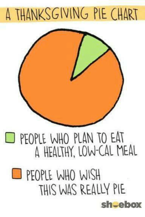 A Thanksgiving Pie Chart People Who Plan To Eat A Healthy Uowcal