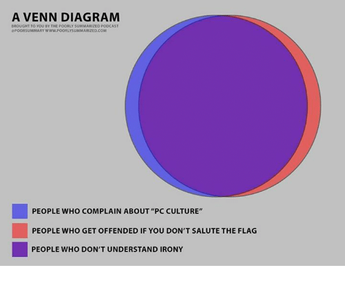 A venn diagram ht to you by the poorly summarized podcast memes irony and diagram a venn diagram ht to you by the poorly ccuart Image collections
