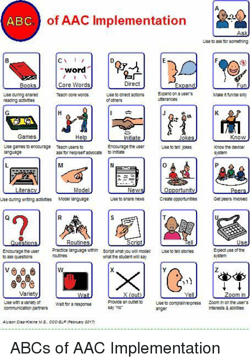 Abc, News, and Wat: ABC) of AAC Implementation  Use o aEk for sometning  -word  Core Words  Tea㎝ oore words  广  Direct  Use ouring shared  reading ac:Mtes  Use to dlrectactns  of otners  Expand on a  Games  Know  Encourage he user  hta  Use games to encourage  Tea㎝ users to  ask tor helplself advocate  Use to tell jokes  Know the device  sjedem  0  Use during wrting aies Model language  Use to anare  news Create opportunities  Get peers Invoved  Routines  Enoourage ne usr ractioe language winscritwhat you will mode  o aek questions  so tell storles  Expect use of the  system  what the student wll ay  Zoom in  Use win avarlety of  communication partners  Provice an ourle Useto complalnexpress Zoom In on the users  say no  Wat tor a reeponee  Interests & ablirles  Alysan Dez-Klelne MS CCo-SLF  Febnay 2017) ABCs of AAC Implementation