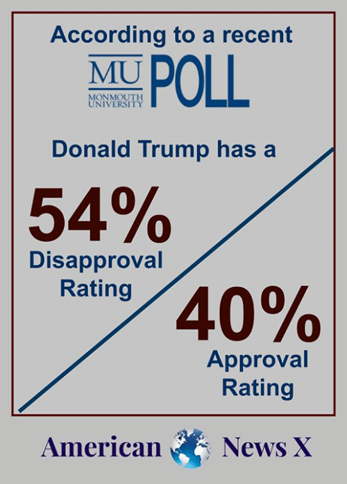 Donald Trump, Memes, and News: According to a recent  MU  UNIVERSITY  Donald Trump has a  54%  Disapproval  Rating  40%  Approval  Rating  American News X