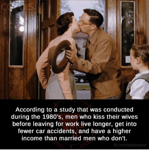 Memes, Kiss, and According: According to a study that was conducted  during the 1980's, men who kiss their wives  before leaving for work live longer, get into  fewer car accidents, and have a higher  income than married men who don't.  fb.com/facts Weird