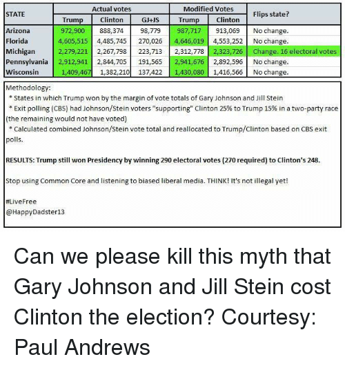 """Memes, Cbs, and Arizona: Actual votes  Modified Votes  Flips state?  STATE  Clinton  GJ+US Trump Clinton  Trump  Arizona  987,717 913,069 No change.  972,900  888,374  98,779  Florida  4,605,515  4,485,745  270,026  4,646,019  4,553,252 No change.  Michigan  2,279,221  2,267,798  223,713  2,312,778  323,726  Change. 16 electoral votes  Pennsylvania  2,912,941 2,844,705  191,565 2,941,67  2,892,596 No change.  Wisconsin  1,409,467 1,382,210  137,422 1,430,080  1,416,566 No change.  Methodology:  States in which Trump won by the margin of vote totals of Gary Johnson and Jill Stein  Exit polling (CBS) had Johnson/Stein voters """"supporting"""" Clinton 25% to Trump 15% in a two-party race  (the remaining would not have voted)  Calculated combined Johnson/Stein vote total and reallocated to Trump/Clinton based on CBS exit  polls  RESULTS: Trump still won Presidency by winning 290 electoral votes (270 required) to Clinton's 248  Stop using Common Core and listening to biased liberal media. T  It's not illegal yet!  HINK! #Live Free  HappyDadster13 Can we please kill this myth that Gary Johnson and Jill Stein cost Clinton the election? Courtesy: Paul Andrews"""
