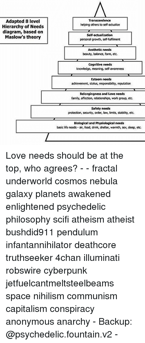 Adapted 8 level hierarchy of needs diagram based on maslows theory memes diagram and adapted 8 level hierarchy of needs diagram based ccuart Images