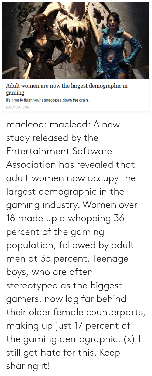 Tumblr, Blog, and Http: Adult women are now the largest demographic in  gaming  It's time to flush your stereotypes down the drain.  DAILYDOT.COM macleod: macleod:  A new study released by the Entertainment  Software Association has revealed that adult women now occupy the  largest demographic in the gaming industry. Women over 18 made up a  whopping 36 percent of the gaming population, followed by adult men at  35 percent.   	Teenage boys, who are often stereotyped as the biggest gamers, now lag  far behind their older female counterparts, making up just 17 percent of  the gaming demographic. (x)  I still get hate for this. Keep sharing it!