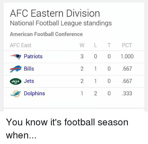 Memes, Dolphin, and Dolphins: AFC Eastern Division  National Football League standings  American Football Conference  AFC East  W L T PCT  Patriots  0 1.000  Bills  Jets  Dolphins  333 You know it's football season when...