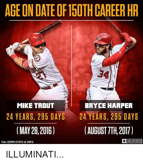 age on date of15oth career hr 27 34 mike trout 27113890 ✅ 25 best memes about bryce harper bryce harper memes