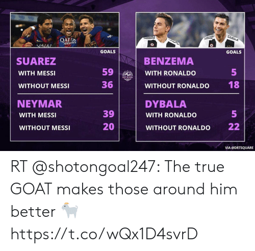 AIRWAYS GOALS GOALS BENZEMA WITH RONALDO WITHOUT RONALDO SUAREZ WITH