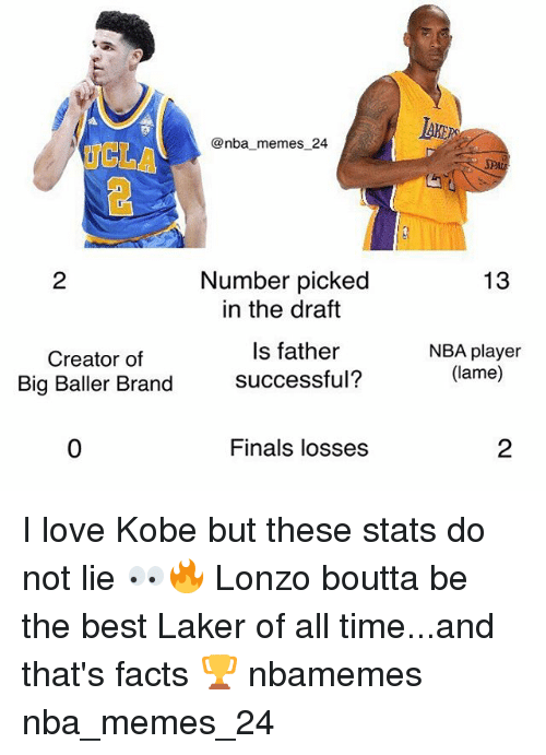 Facts, Finals, and Love: AKE  @nba memes 24  CLA  SPA  13  Number picked  in the draft  2  Creator of  Big Baller Brand  Is father  successful?  NBA player  (lame)  0  Finals losses  2 I love Kobe but these stats do not lie 👀🔥 Lonzo boutta be the best Laker of all time...and that's facts 🏆 nbamemes nba_memes_24