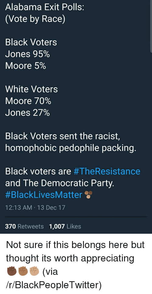 Blackpeopletwitter, Party, and Democratic Party: Alabama Exit Polls:  (Vote by Race)  Black Voters  Jones 95%  Moore 5%  White Voters  Moore 70%  Jones 27%  Black Voters sent the racist,  homophobic pedophile packin  Black voters are #TheResistance  and The Democratic Party  #BlackLivesM atter  12:13 AM-13 Dec 17  370 Retweets 1,007 Likes <p>Not sure if this belongs here but thought its worth appreciating ✊🏿✊🏾✊🏽 (via /r/BlackPeopleTwitter)</p>