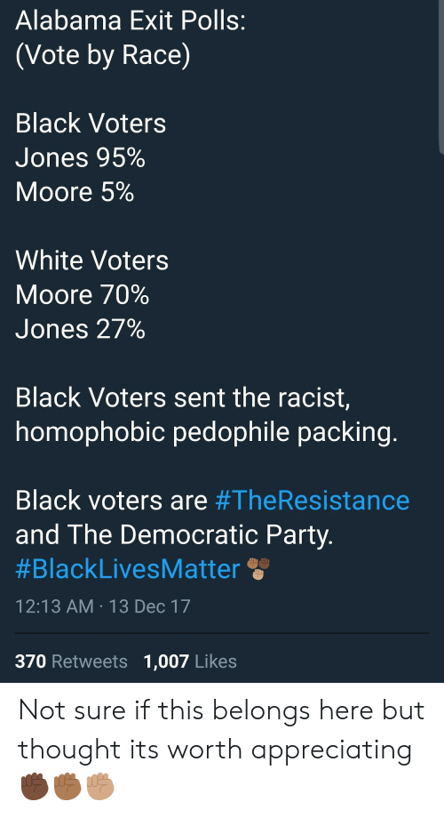 Party, Democratic Party, and Alabama: Alabama Exit Polls:  (Vote by Race)  Black Voters  Jones 95%  Moore 5%  White Voters  Moore 70%  Jones 27%  Black Voters sent the racist,  homophobic pedophile packin  Black voters are #TheResistance  and The Democratic Party  #BlackLivesM atter  12:13 AM-13 Dec 17  370 Retweets 1,007 Likes Not sure if this belongs here but thought its worth appreciating ✊🏿✊🏾✊🏽