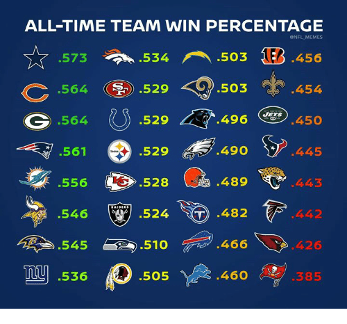 Memes, Nfl, and Time: ALL-TIME TEAM WIN PERCENTAGE  @NFL MEMES  .573  at. .534  503 13.456  c.564  (③) .529-9.503  .454  G .564  561  .556  546  .529く  *.496  .450  .529  528  490 *  489  .482  445  .524  442  545510  466  0426  my  .536  .505  460  .385