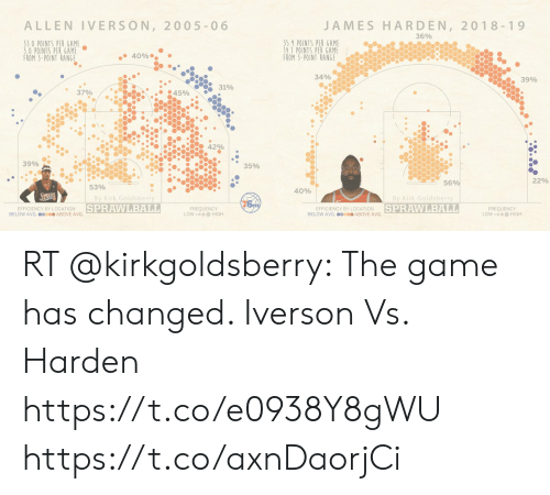 Allen Iverson, James Harden, and Memes: ALLEN IVERSON, 2005-0 6  JAMES HARDEN, 2018-19  36%  35.9 POINTS PER GAME  14.1 POINTS PER GAME  FROM 3-POINT RANGE  3.0 POINTS PER GAME  0 POINTS PER GAME  FROM 3-POINT RANGE  4096  34%  3996  4596  , 3590  56  22%  40%  By Kirk Goldsberry  SPRAWLBALL  By Kirk Goldsberry  SPRAWLBALL  EFFICIENCY BY LOCATION  BELOW AVG.ABOVE AVG  FREQUENCY  LOW。 @@ HIGH  EFFICIENCY BY LOCATION  BELOW AVG.ABOVE AVG  FREQUENCY  LOW。@@@ HIGH RT @kirkgoldsberry: The game has changed. Iverson Vs. Harden https://t.co/e0938Y8gWU https://t.co/axnDaorjCi