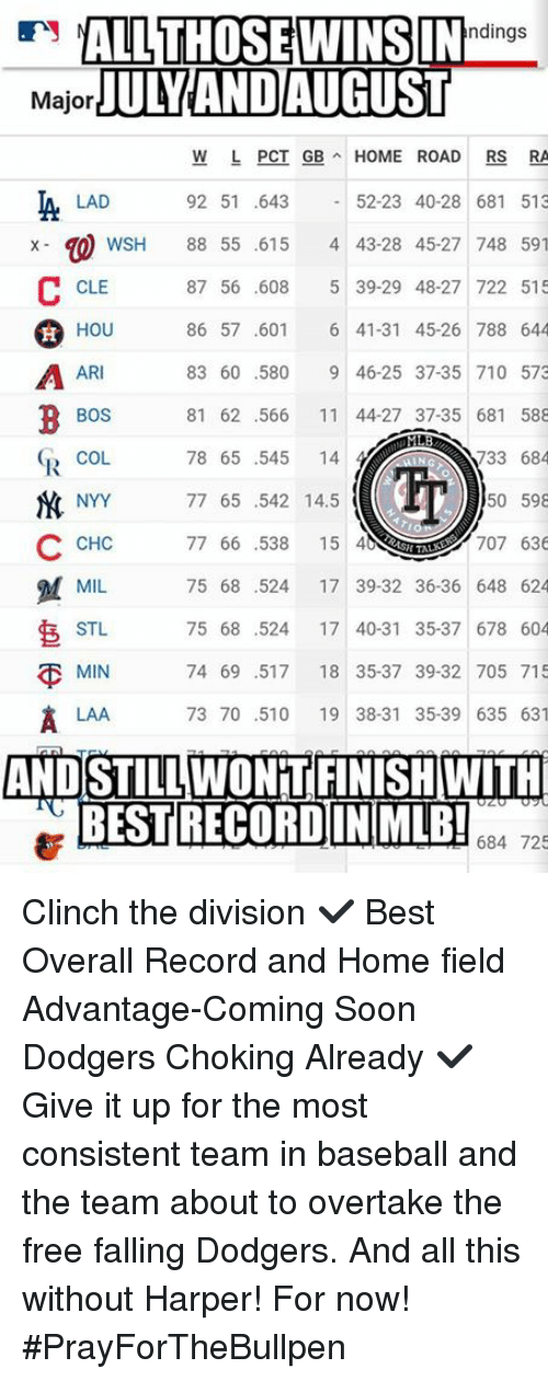 Home Market Barrel Room Trophy Room ◀ Share Related ▶ Baseball dodgers memes Soon... The Division Best Free Home Record 🤖 pci division next collect meme → Embed it next → ALLTHOSEWINSIN MajorJULY ANDAUGUST ndings W L PCI GBHOME ROAD RS RA 52-23 40-28 681 513 WSH 88 55 615 4 43-28 45-27 748 591 87 56 608 5 39-29 48-27 722 515 86 57 601 6 41-31 45-26 788 644 83 60 580 9 46-25 37-35 710 573 81 62 566 11 44-27 37-35 681 588 733 684 50 598 707 636 75 68 524 17 39-32 36-36 648 624 75 68 524 17 40-31 35-37 678 604 MIN 74 69 517 18 35-37 39-32 705 715 73 70 510 19 38-31 35-39 635 631 LAD 92 51 643 CLE 窊 A AR BOS COL NYY C CHC 78 65 545 144 77 65 542 145 77 66 538 15 40 TALK MIL7 STL LAA ANDSTILLWONTIFINISHWITH BESTRECORDINIMLB! 684 725 Clinch the division ✔ Best Overall Record and Home field Advantage-Coming Soon Dodgers Choking Already ✔ Give it up for the most consistent team in baseball and the team about to overtake the free falling Dodgers And all this without Harper! For now! #PrayForTheBullpen Meme Baseball dodgers memes Soon... The Division Best Free Home Record 🤖 pci division team frees stl all now recorder cle lad for records road coming soon this min overall coming falling give it up free falling bos consistent chc wsh laa ar lads field already choking pcy talk And The Team For Now Give The Harper Without About To Fields Baseball Baseball dodgers dodgers memes memes Soon... Soon... The Division The Division Best Best Free Free Home Home Record Record 🤖 🤖 pci pci division division team team frees frees stl stl all all now now recorder recorder cle cle lad lad for for records records road road coming soon coming soon this this min min overall overall coming coming falling falling give it up give it up free falling free falling bos bos consistent consistent chc chc wsh wsh laa laa ar ar lads lads field field already already choking choking None None None None And And The Team The Team For Now For Now Give Give The The Harper Harper Without Without About To About To 