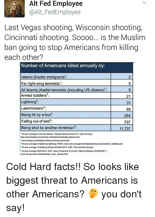 """Memes, 🤖, and Deaths: Alt Fed Employee  @Alt FedEmployee  Last Vegas shooting, Wisconsin shooting,  Cincinnati shooting. Soooo  is the Muslim  ban going to stop Americans from killing  each other?  Number of Americans killed annually by  Islamic jihadist immigrants  5  Far right-wing terrorists  All Islamic jihadist terrorists (including US citizens  Armed toddlers 21  Lightning  31  Lawnmowers  69  Being hit by a bus  264  Falling out of bed  737  Being shot by another American5:  11,737  '10-year average of terrorist attacks """"DeadlyAttacks Since 9/11, New America,  httpdisecuritydata.newamerica.net/extremists deadly-attacks.html  2www.snopes.comtoddlers.kiledamericans-terroristsV  10-year average of deaths by lightning. NOAA, www.  fatalites.pdf  """"10-year average, Underlying Cause of Death 2014, CDC, http:/Nwonder.cdc.gov/  '10 year average 2005-2014, CDC, Injury Prevention & Control: Data & Statistics (WMSQARS  www.odc  tal injury reports.html Cold Hard facts!! So looks like biggest threat to Americans is other Americans? 🤔 you don't say!"""