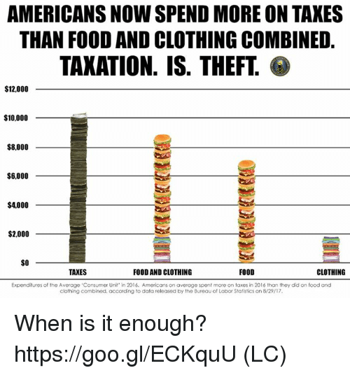 Food, Memes, and Taxes: AMERICANS NOW SPEND MORE ON TAKES  THAN FOOD AND CLOTHING COMBINED.  TAXATION. IS. THEFT  $12,000  $10,000  S8.000  $6,000  $4,000  S2.000_  SO  TAXES  FOOD AND CLOTHING  FOOD  CLOTHING  Expenditures of the Average Consumer Unit' in 2016. Americans on average spent more on taxes in 2016 than they did on food and  clothing combined. according to data released by the Bureau of Labor Statistics on 8/29/17. When is it enough? https://goo.gl/ECKquU (LC)