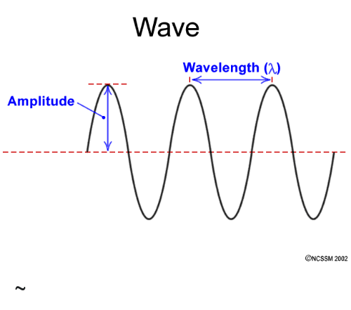 Amplitude Wave Wavelength A V V V ONcssM 2002 ~