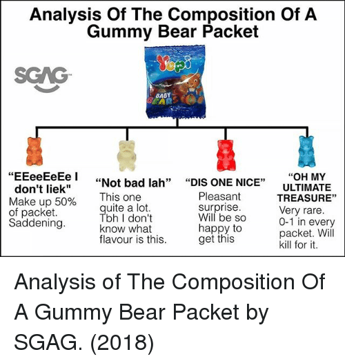 "Bad, Memes, and Bear: Analysis Of The Composition Of A  Gummy Bear Packet  SGAG  BABY  ""OH MY  ULTIMATE  TREASURE""  Very rare  0-1 in every  packet. Will  kill for it  i""Not bad lah"" ""DIS ONE NICE""  don't liek""  Make up 50%  of packet  Saddening  Pleasant  surprise  i his one  uite a lot  bh I don't  know what  flavour is this  Will be So  happy to  get this Analysis of The Composition Of A Gummy Bear Packet by SGAG. (2018)"