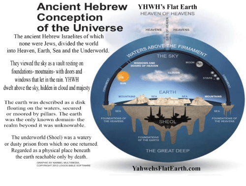 Ancient Hebrew YHWH's Flat Earth Conception of the Universe