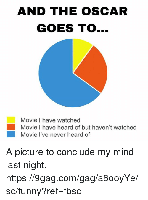 9gag, Dank, and Funny: AND THE OSCAR  GOES TO...  Movie I have watched  Movie I have heard of but haven't watched  Movie l've never heard of A picture to conclude my mind last night.  https://9gag.com/gag/a6ooyYe/sc/funny?ref=fbsc
