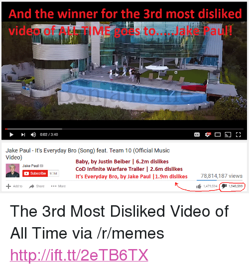 "Memes, Music, and Http: And the winner for the 3rd most disliked  video of ALL TIME goes to....Jake Paul!  0:02/3:40  Jake Paul - It's Everyday Bro (Song) feat. Team 10 (Official Music  Video)  Baby, by Justin Beiber | 6.2m dislikes  CoD Infinite Warfare Trailer | 2.6m dislikes  It's Everyday Bro, by Jake Paul |1.9m dislikes  Jake Paul  Subscribe  9.7  78,814,187 views  Add toShareMore  1,479,594 11,949,599 <p>The 3rd Most Disliked Video of All Time via /r/memes <a href=""http://ift.tt/2eTB6TX"">http://ift.tt/2eTB6TX</a></p>"