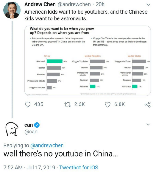"""Teacher, youtube.com, and China: Andrew Chen @andrewchen 20h  American kids want to be youtubers, and the Chinese  kids want to be astronauts  What do you want to be when you grow  up? Depends on where you are from  Vlogger/YouTuber is the most popular answer in the  UK and US- about three times as likely to be chosen  Astronaut is a popular answer to """"what do you want  to be when you grow up?"""" in China, but less so in the  US and UK  than astronaut.  China  United Kingdom  United States  Astronaut  56%  Vlogger/YouTuber  Vogger/YouTuber  30%  2%  Teacher  Teacher  Teacher  52%  25%  20%  Professional  athlete  Professional  21%  23%  Musician  47%  athlete  Musician  Musician  19%  Professional athlete  37%  11%  Astronaut  Astronaut  11%  Vlogger/YouTuber  18%  1  What do you wt to be when you growsp? You can pick up to throe answrs  435  6.8K  ti 2.6K  can  @can  Replying to @andrewchen  well there's no youtube in China...  7:52 AM Jul 17, 2019 Tweetbot for iOS"""