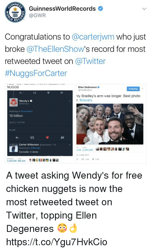Ellen DeGeneres, Memes, and Oscars: ANNE  GuinnessWorldRecords  IIIII (a GWR  Congratulations to  @carterjwm who just  broke  @TheEllenShow  s record for most  retweeted tweet on  a Twitter  #NuggsFor Carter  NUGGS  Ellen DeGeneres  Following  @TheEllenShow  nly Bradley's arm was longer. Best photo  r. #oscars  Wendy's o  Replying to carterjwm  18 Million  4/517, 7:32 PM  1 LIKE  Carter Wilkerson  @carter wm 11s  Replying to @Wendys  242 2,384,695  Consider it done  3 Mar 2014  ta 3 AM  3,430.255 899.328 A tweet asking Wendy's for free chicken nuggets is now the most retweeted tweet on Twitter, topping Ellen Degeneres 😳👌 https://t.co/Ygu7HvkCio