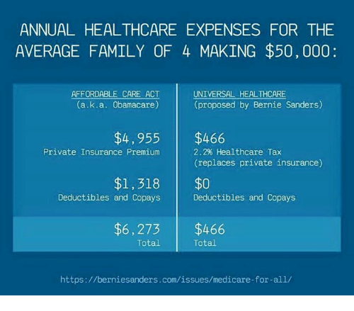 Annual Healthcare Expenses For The Average Family Of 4 Making 50000