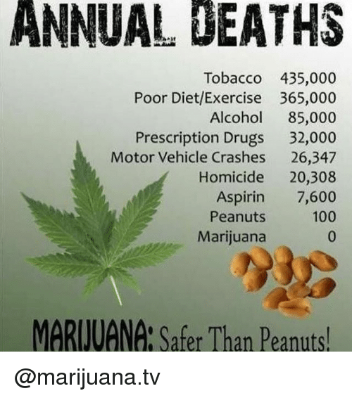 Anaconda, Dieting, and Drugs: ANNUAL UEATHS  Tobacco 435,000  Poor Diet/Exercise 365,000  Alcohol 85,000  Prescription Drugs 32,000  Motor Vehicle Crashes 26,347  Homicide 20,308  Aspirin 7,600  100  Peanuts  Marijuana  MARIVAN : Safer Than Peanuts! @marijuana.tv