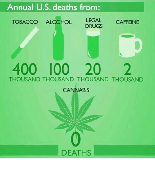 Memes, Alcohol, and Alcoholic: Annual US deaths from  LEGAL CAFFEINE  TOBACCO ALCOHOL  DRUGS  400 100 20  2  THOUSAND THOUSAND THOUSAND THOUSAND  CANNABIS  DEATHS