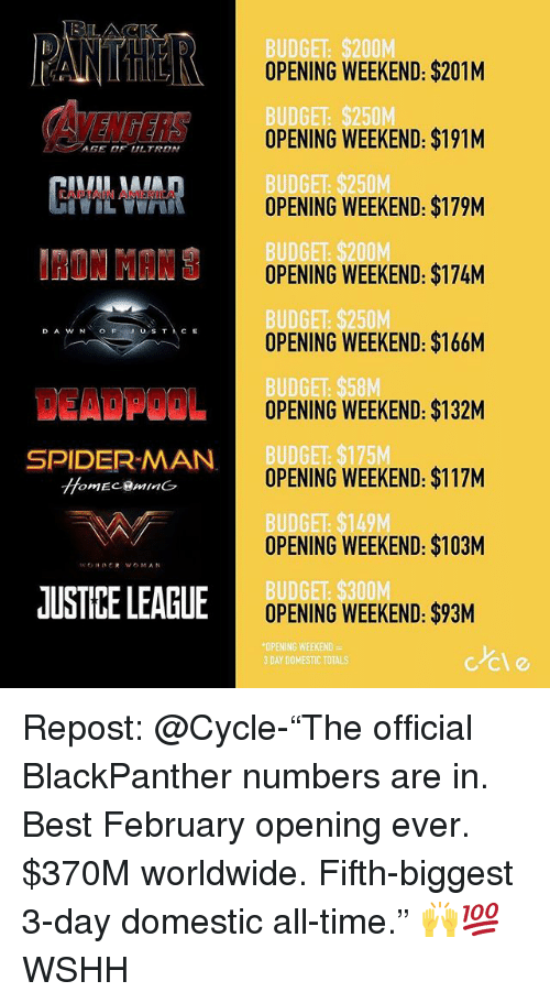 "Memes, Spider, and SpiderMan: ANTHOPERING WEEKEND $201M  DGET  OPENING WEEKEND: $191M  AGE OF ULTRON  BUDGET: $250  OPENING WEEKEND: $179M  NMINOPENING WEEKEND: $174M  OPENING WEEKEND: $166M  DGET  OPENING WEEKEND: $132M  SPIDER-MAN  DGE  OPENING WEEKEND: $117M  DGE  OPENING WEEKEND: $103M  JUSTIBE LEAGLE  OPENING WEEKEND: $93M  ING WEEKEND  3 DAY DOMESTIC TOTAL  ccle Repost: @Cycle-""The official BlackPanther numbers are in. Best February opening ever. $370M worldwide. Fifth-biggest 3-day domestic all-time."" 🙌💯 WSHH"
