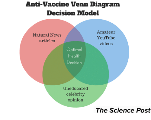 Anti vaccine venn diagram decision model amateur natural news memes diagram and anti vaccine venn diagram decision model amateur natural ccuart Image collections